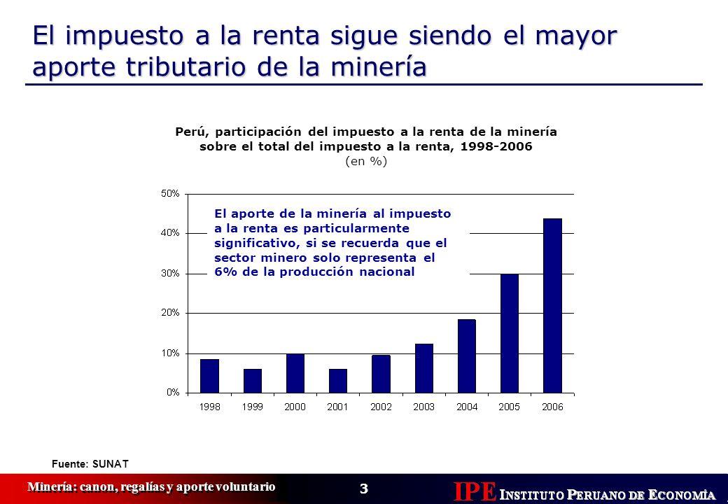 El impuesto a la renta sigue siendo el mayor aporte tributario de la minería
