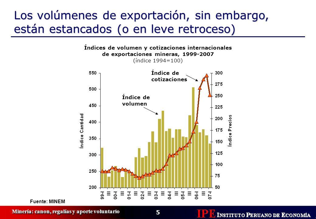 Los volúmenes de exportación, sin embargo, están estancados (o en leve retroceso)