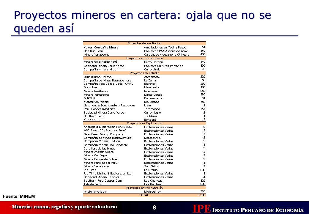 Proyectos mineros en cartera: ojala que no se queden así