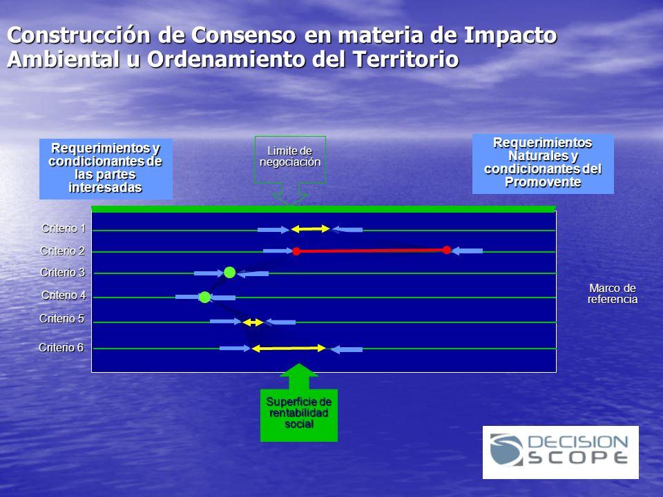 Construcción de Consenso en materia de Impacto Ambiental u Ordenamiento del Territorio