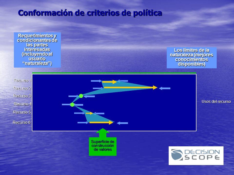 Conformación de criterios de política
