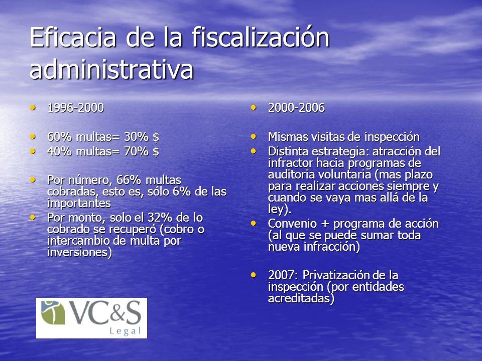 Eficacia de la fiscalización administrativa
