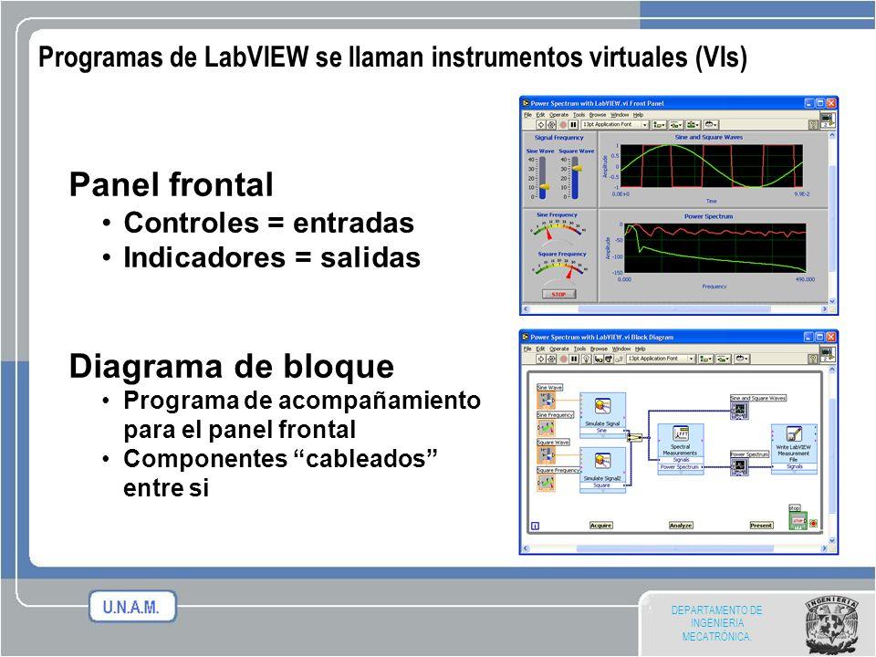 Programas de LabVIEW se llaman instrumentos virtuales (VIs)