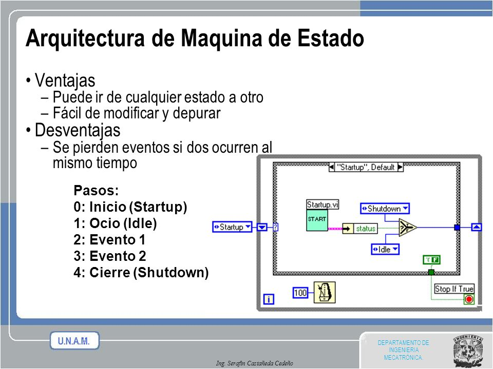 Arquitectura de Maquina de Estado