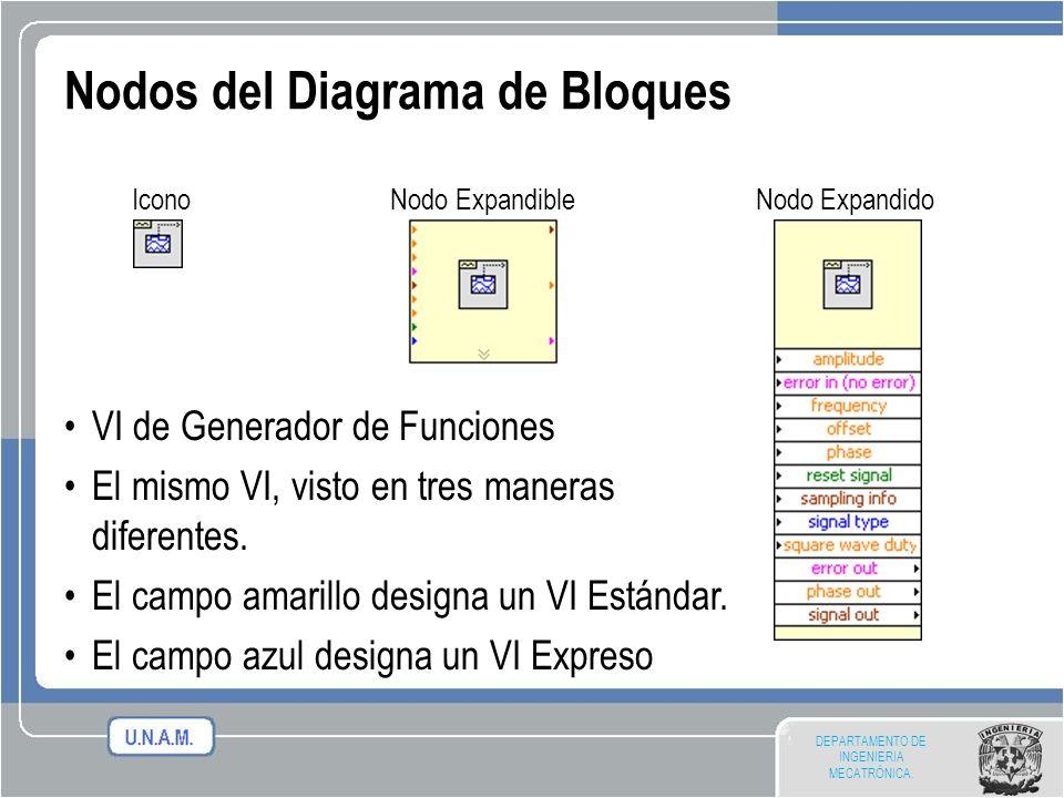 Nodos del Diagrama de Bloques
