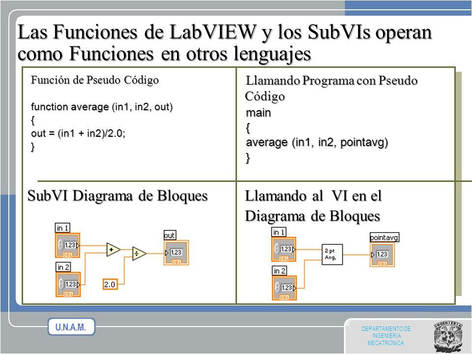 Las Funciones de LabVIEW y los SubVIs operan como Funciones en otros lenguajes