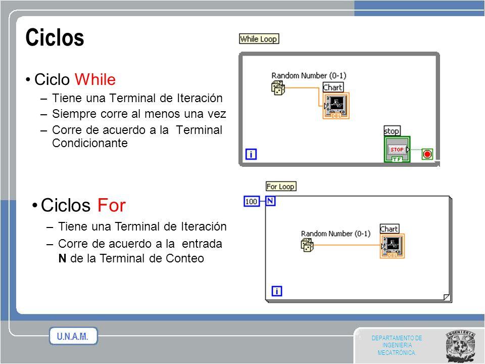 Ciclos Ciclos For Ciclo While Tiene una Terminal de Iteración