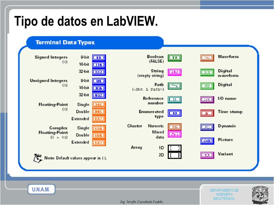 Tipo de datos en LabVIEW.