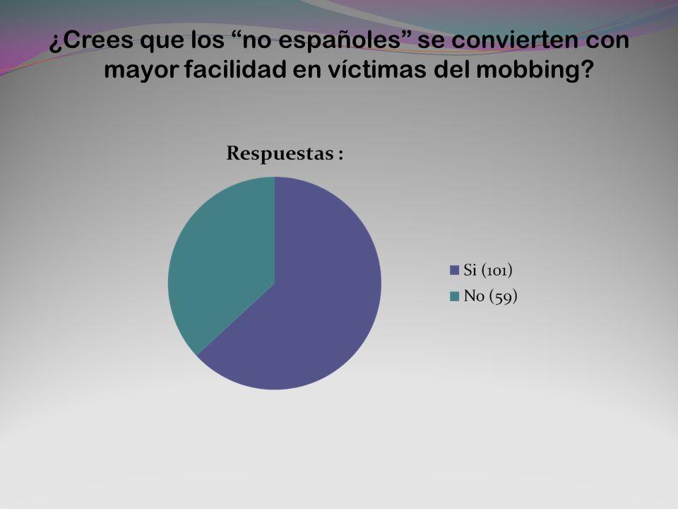 ¿Crees que los no españoles se convierten con mayor facilidad en víctimas del mobbing
