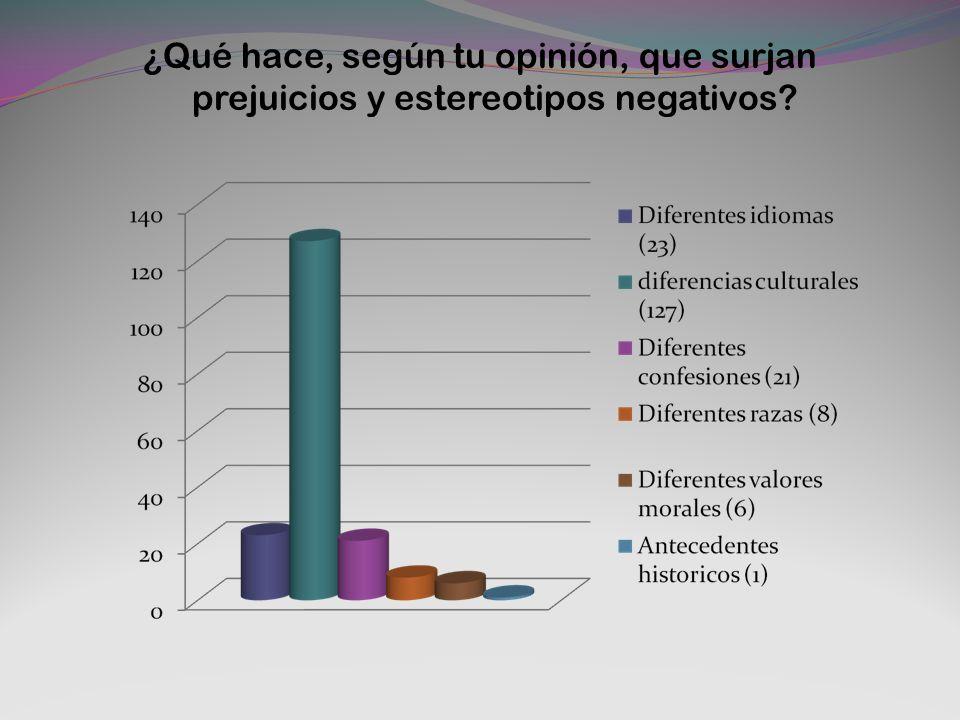 ¿Qué hace, según tu opinión, que surjan prejuicios y estereotipos negativos