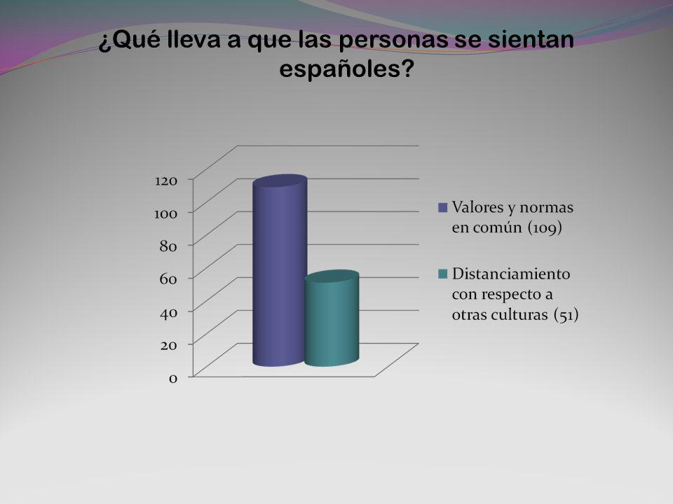 ¿Qué lleva a que las personas se sientan españoles