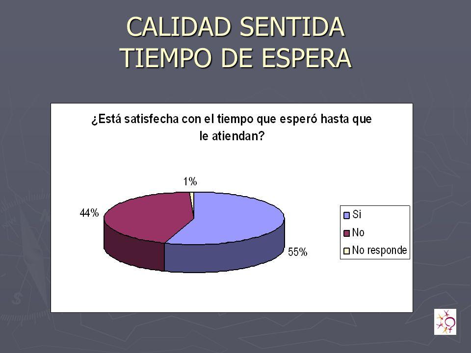 CALIDAD SENTIDA TIEMPO DE ESPERA