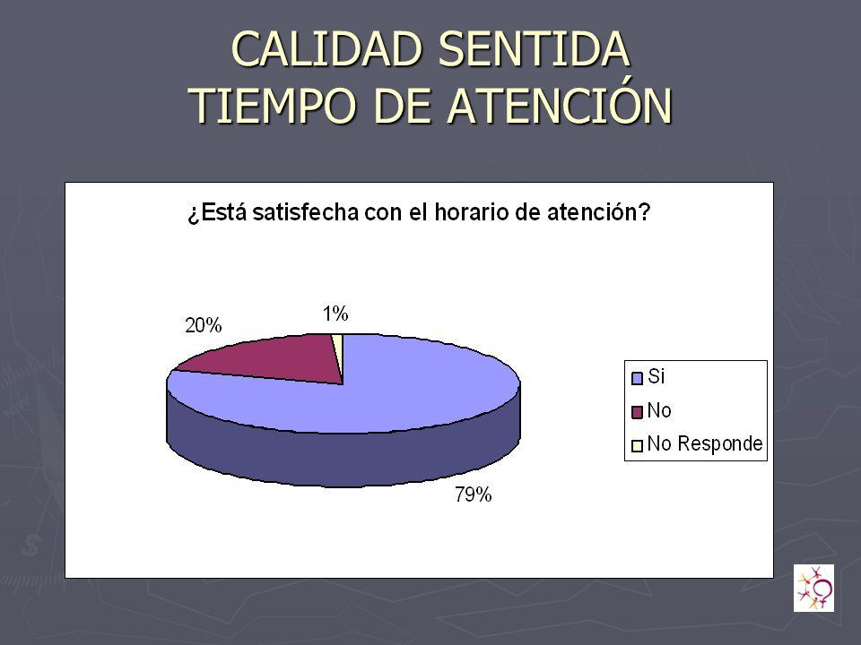 CALIDAD SENTIDA TIEMPO DE ATENCIÓN