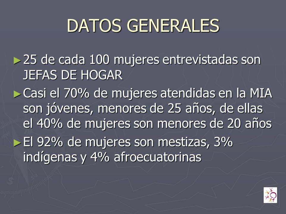 DATOS GENERALES 25 de cada 100 mujeres entrevistadas son JEFAS DE HOGAR.