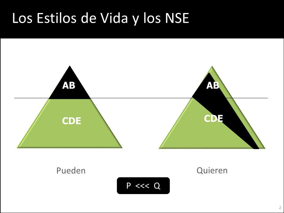 Los Estilos de Vida y los NSE
