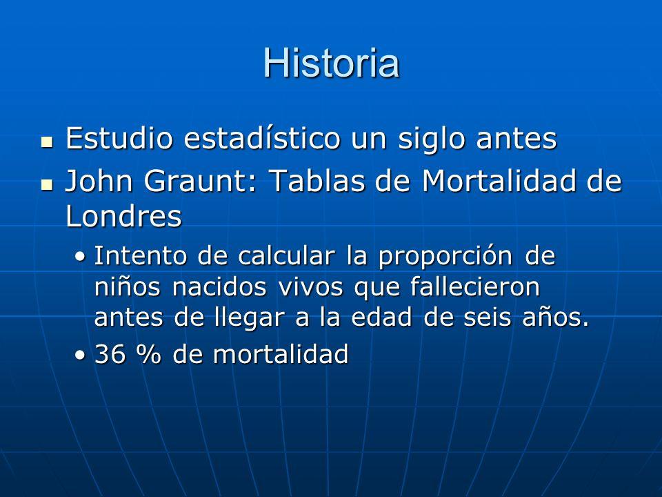 Historia Estudio estadístico un siglo antes