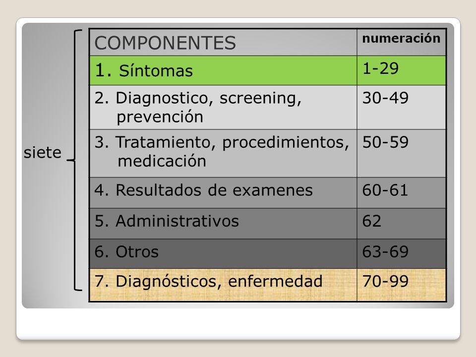 COMPONENTES 1. Síntomas 1-29 2. Diagnostico, screening, prevención