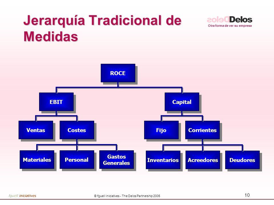 Jerarquía Tradicional de Medidas