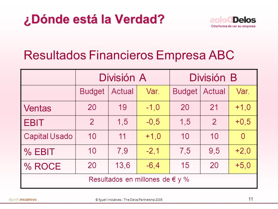 Resultados Financieros Empresa ABC