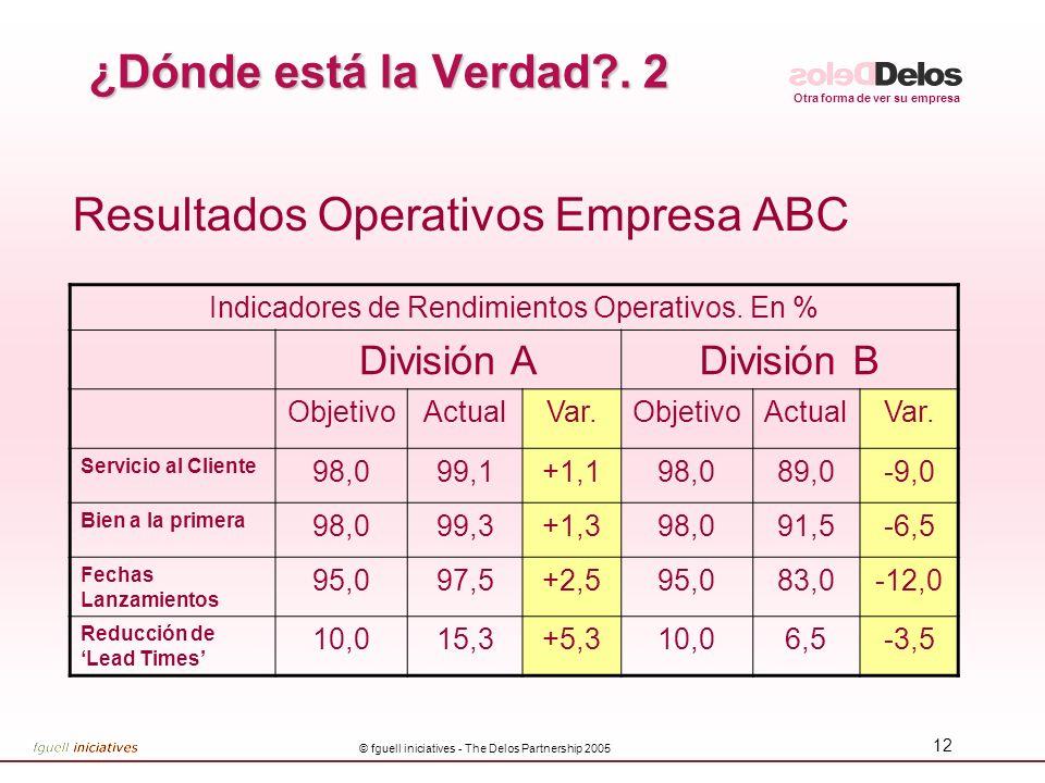 Resultados Operativos Empresa ABC