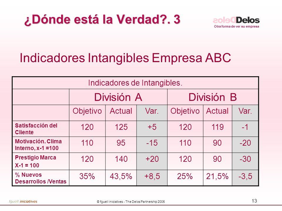 Indicadores Intangibles Empresa ABC