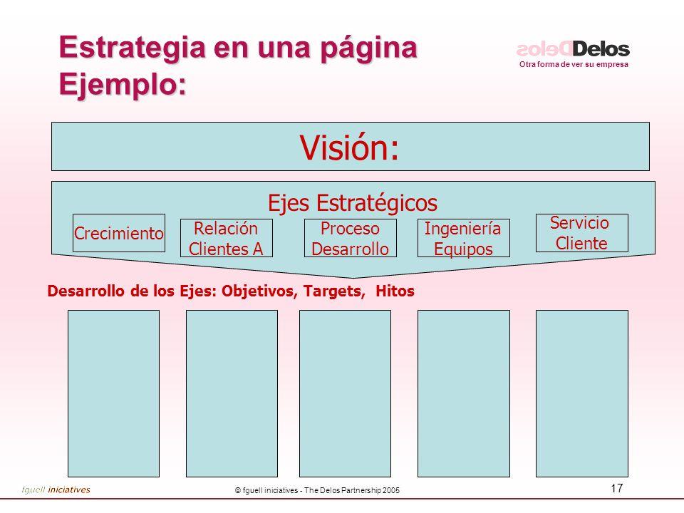 Estrategia en una página Ejemplo: