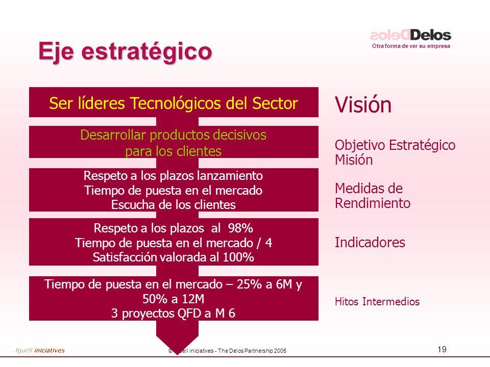 Eje estratégico Visión Ser líderes Tecnológicos del Sector