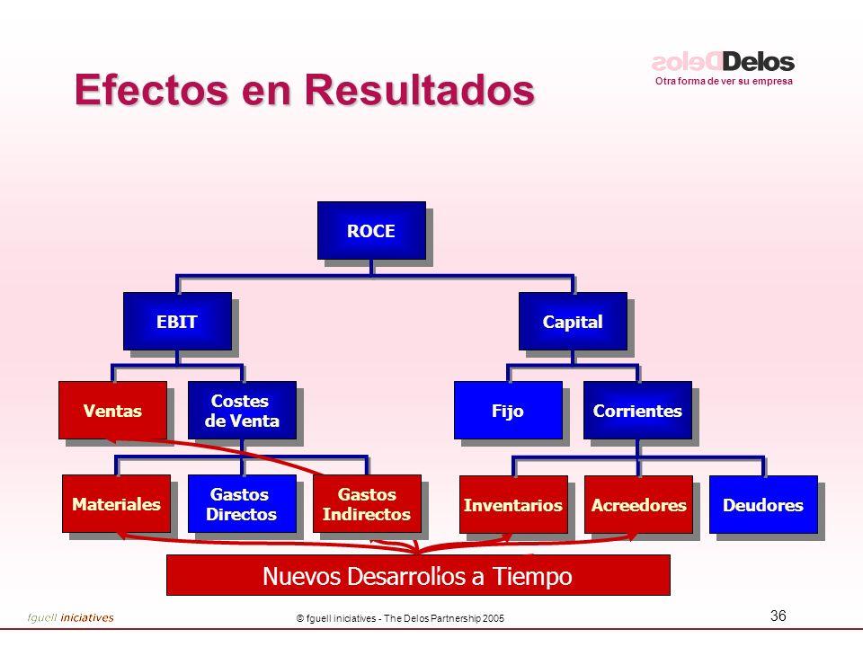 Efectos en Resultados Nuevos Desarrollos a Tiempo ROCE EBIT Capital
