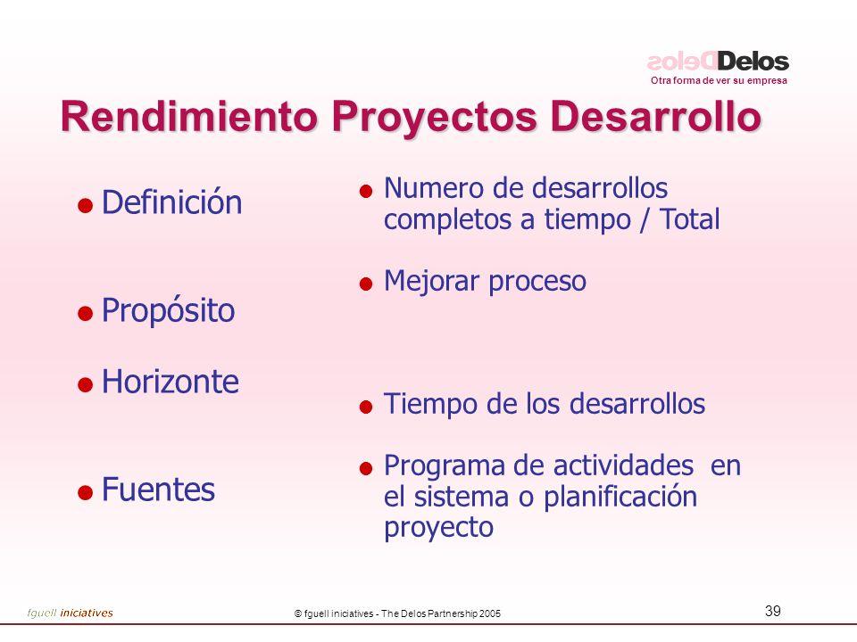 Rendimiento Proyectos Desarrollo