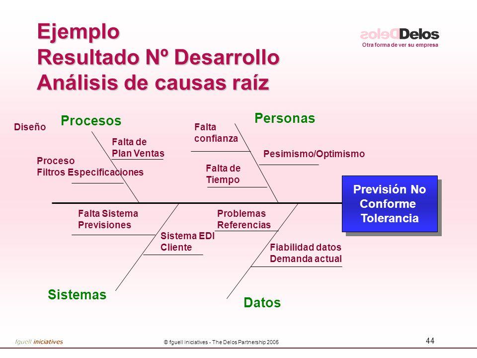 Ejemplo Resultado Nº Desarrollo Análisis de causas raíz