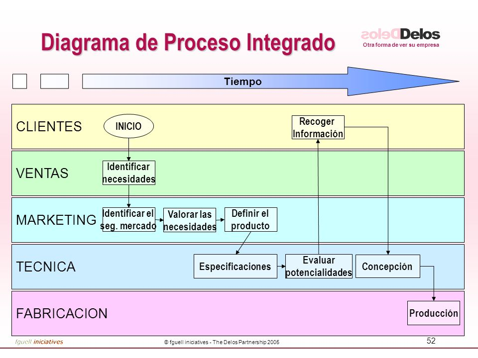 Diagrama de Proceso Integrado