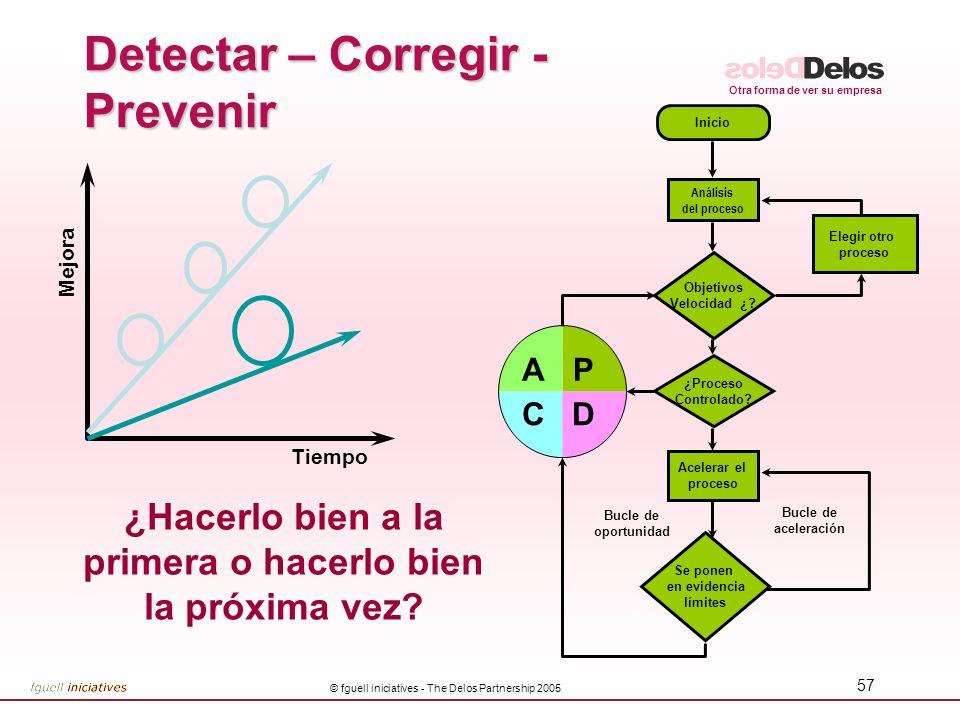 Detectar – Corregir -Prevenir