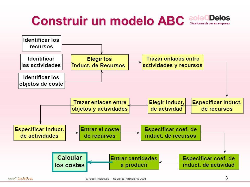 Construir un modelo ABC