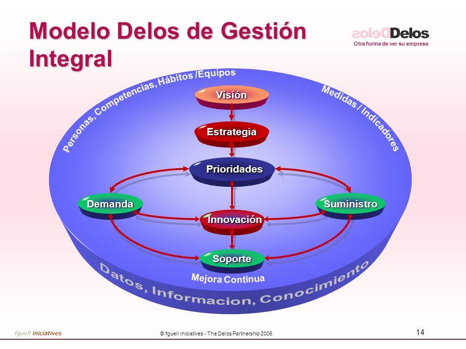 Modelo Delos de Gestión Integral