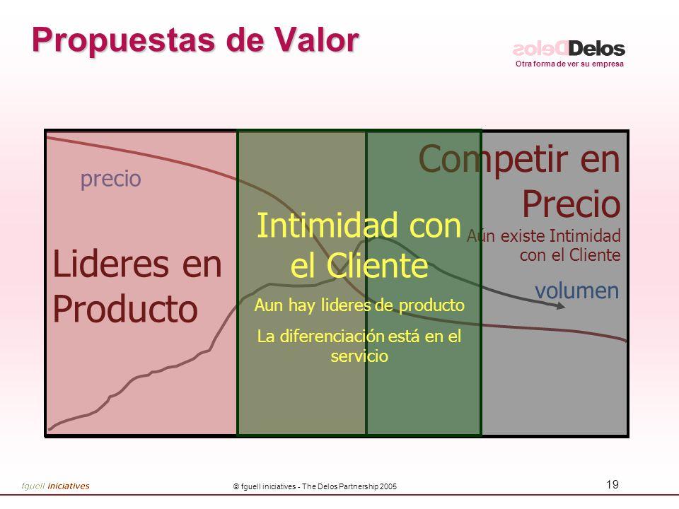 Competir en Precio Lideres en Producto Propuestas de Valor