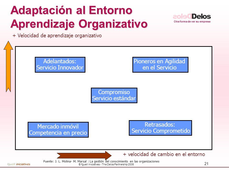Adaptación al Entorno Aprendizaje Organizativo