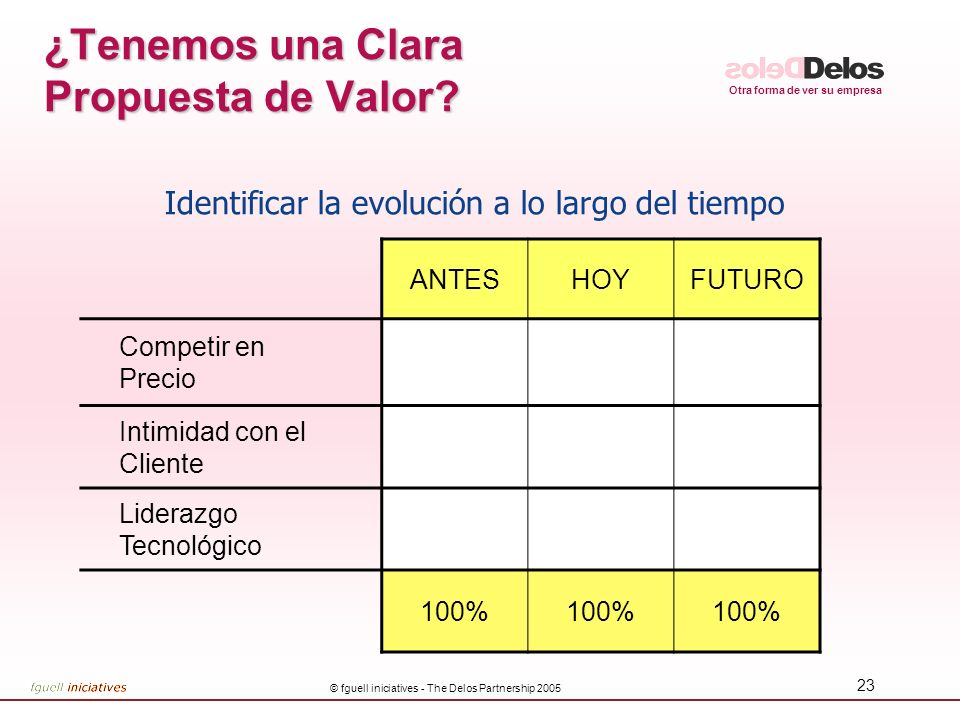 ¿Tenemos una Clara Propuesta de Valor