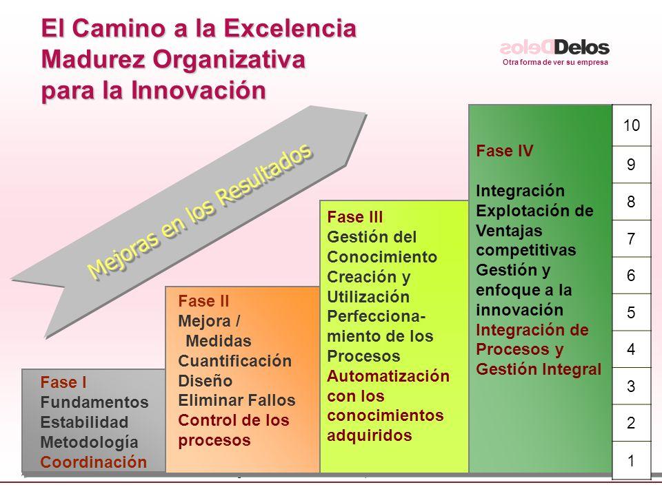 El Camino a la Excelencia Madurez Organizativa para la Innovación