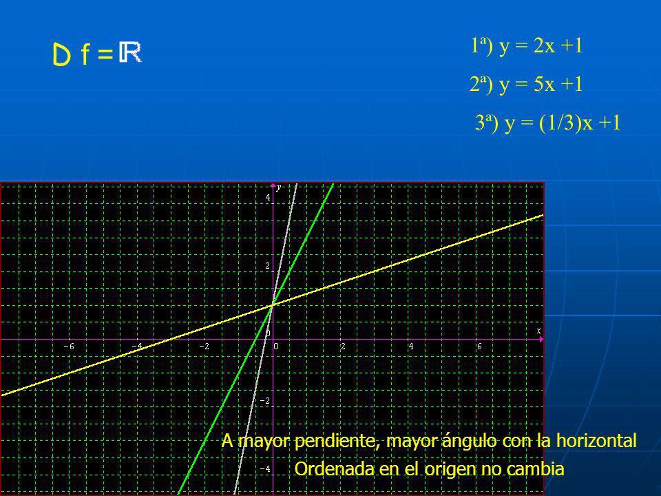 D f = 1ª) y = 2x +1 2ª) y = 5x +1 3ª) y = (1/3)x +1