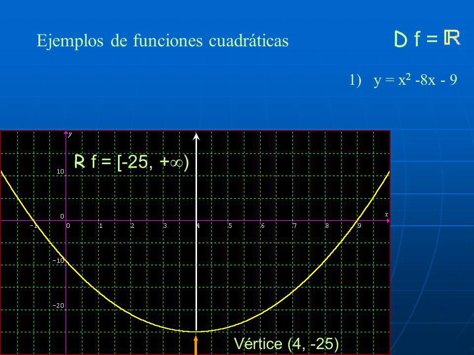 Ejemplos de funciones cuadráticas D f =