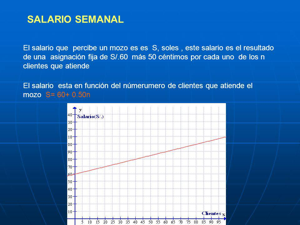 SALARIO SEMANAL
