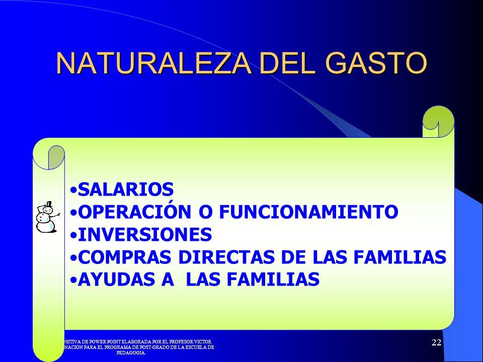 NATURALEZA DEL GASTO SALARIOS OPERACIÓN O FUNCIONAMIENTO INVERSIONES