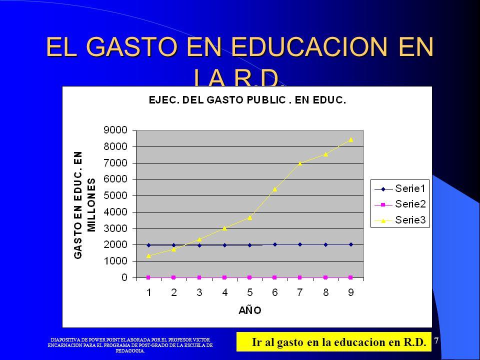 EL GASTO EN EDUCACION EN LA R.D.