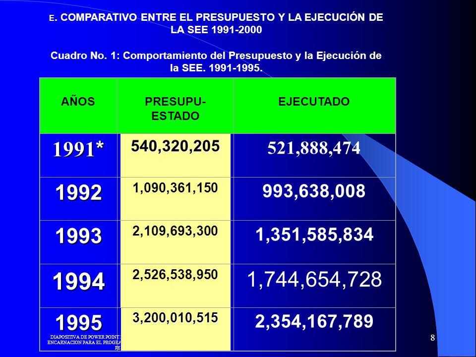 E. COMPARATIVO ENTRE EL PRESUPUESTO Y LA EJECUCIÓN DE LA SEE 1991-2000