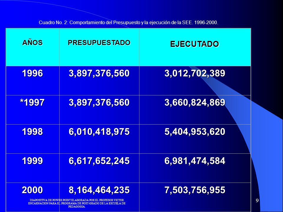 Cuadro No. 2: Comportamiento del Presupuesto y la ejecución de la SEE. 1996-2000. AÑOS. PRESUPUESTADO.