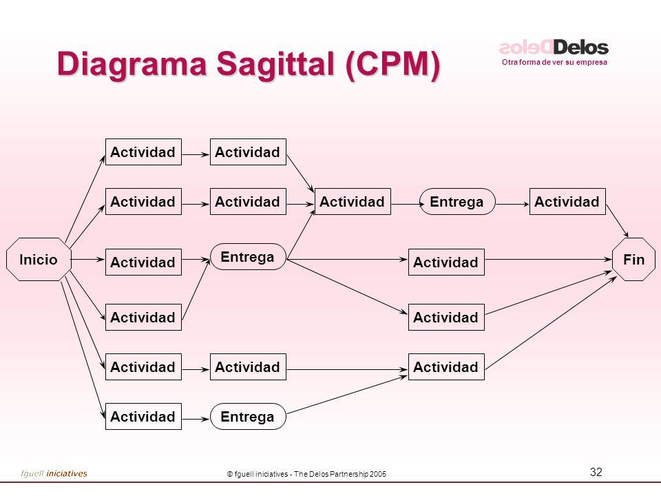 Diagrama Sagittal (CPM)
