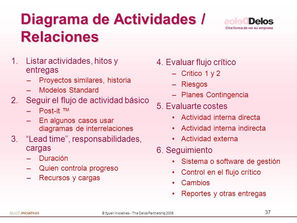 Diagrama de Actividades / Relaciones