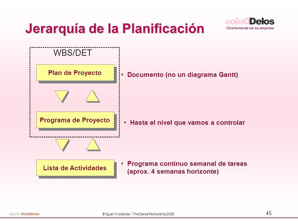 Jerarquía de la Planificación