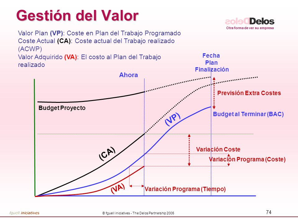 Gestión del Valor (VP) (CA) (VA)