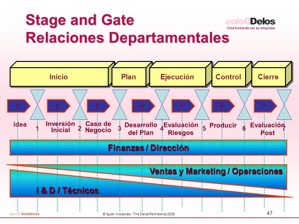 Stage and Gate Relaciones Departamentales